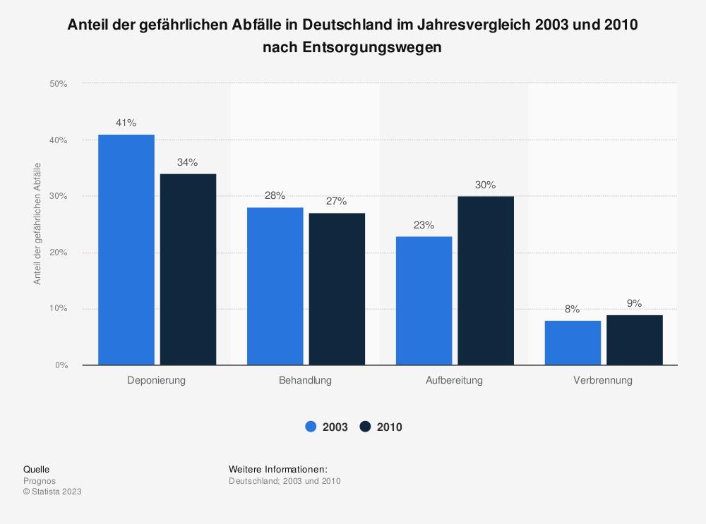 Statistik: Anteil der gefährlichen Abfälle in Deutschland im Jahresvergleich 2003 und 2010 nach Entsorgungswegen | Statista