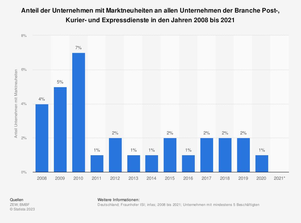 Statistik: Anteil der Unternehmen mit Marktneuheiten an allen Unternehmen der Branche Post-, Kurier- und Expressdienste in den Jahren 2008 bis 2018 | Statista