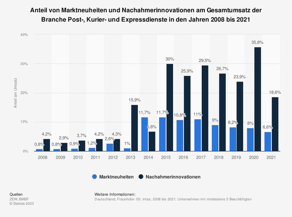 Statistik: Anteil von Marktneuheiten und Nachahmerinnovationen am Gesamtumsatz der Branche Post-, Kurier- und Expressdienste in den Jahren 2008 bis 2018 | Statista