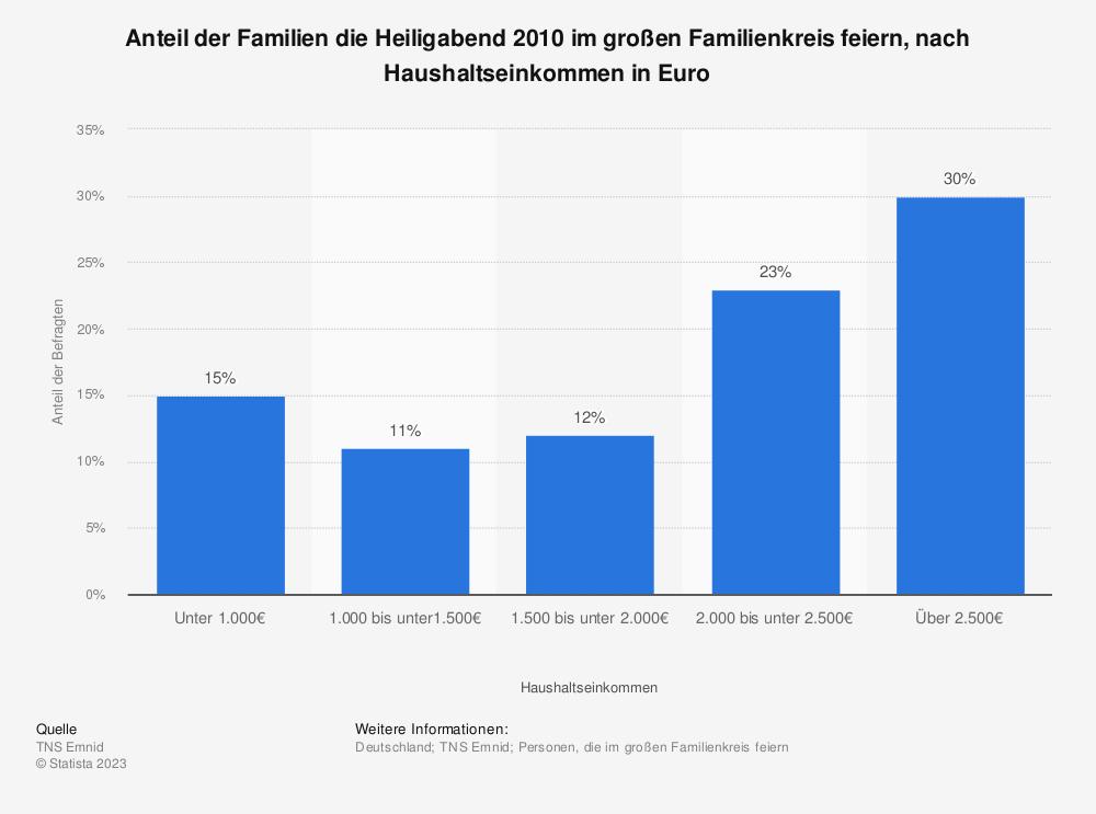 Statistik: Anteil der Familien die Heiligabend 2010 im großen Familienkreis feiern, nach Haushaltseinkommen in Euro | Statista