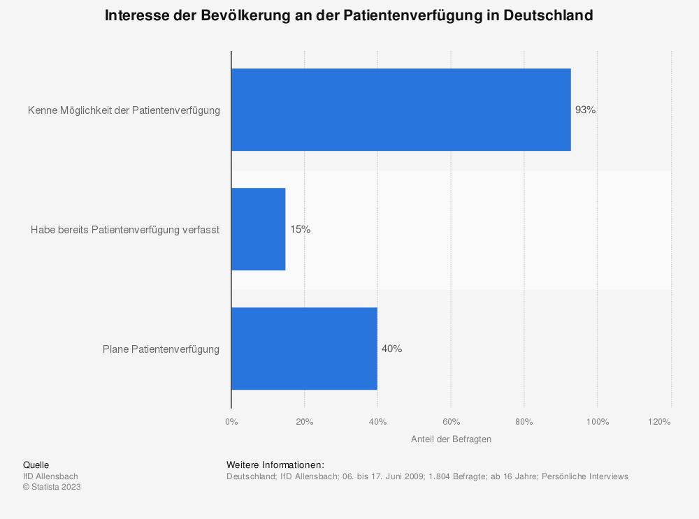 Statistik: Interesse der Bevölkerung an der Patientenverfügung in Deutschland | Statista