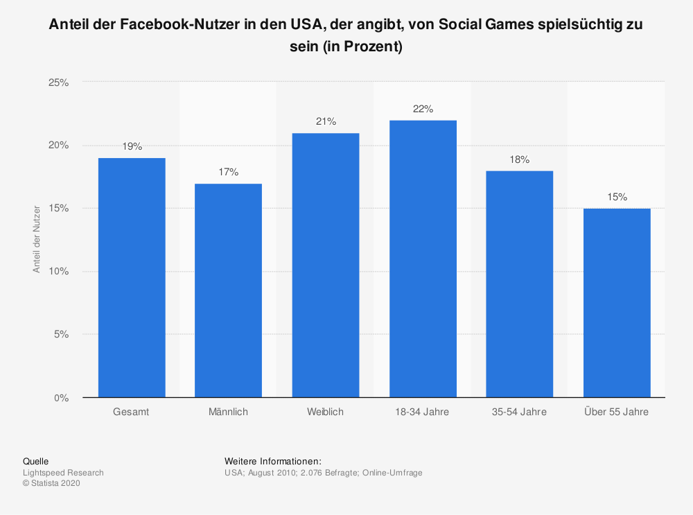 Statistik: Anteil der Facebook-Nutzer in den USA, der angibt, von Social Games spielsüchtig zu sein (in Prozent) | Statista