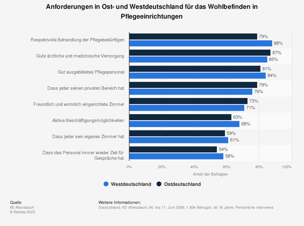 Statistik: Anforderungen in Ost- und Westdeutschland für das Wohlbefinden in Pflegeeinrichtungen | Statista