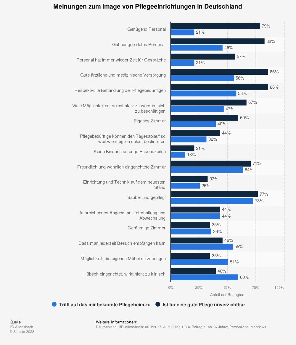 Statistik: Meinungen zum Image von Pflegeeinrichtungen in Deutschland  | Statista
