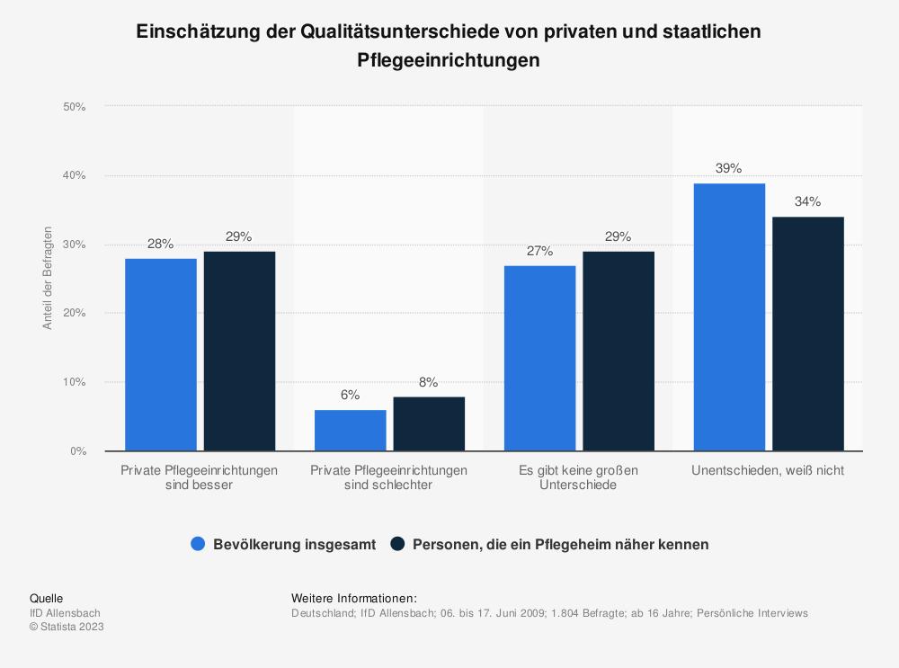 Statistik: Einschätzung der Qualitätsunterschiede von privaten und staatlichen Pflegeeinrichtungen | Statista