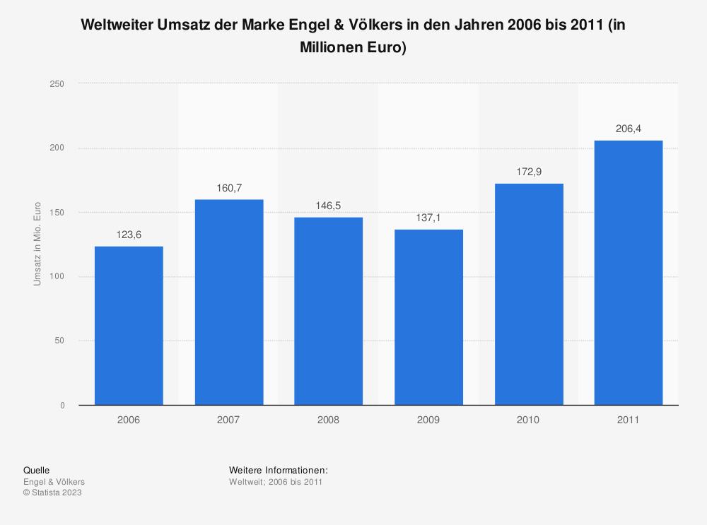 Statistik: Weltweiter Umsatz der Marke Engel & Völkers in den Jahren 2006 bis 2011 (in Millionen Euro) | Statista