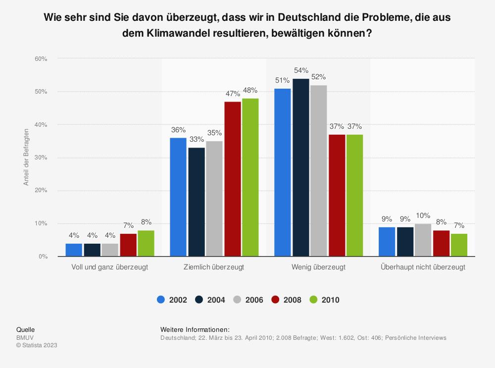 Statistik: Wie sehr sind Sie davon überzeugt, dass wir in Deutschland die Probleme, die aus dem Klimawandel resultieren, bewältigen können? | Statista