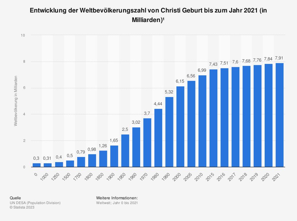 Statistik: Entwicklung der Weltbevölkerungszahl von Christi Geburt bis zum Jahr 2020 (in Milliarden)* | Statista