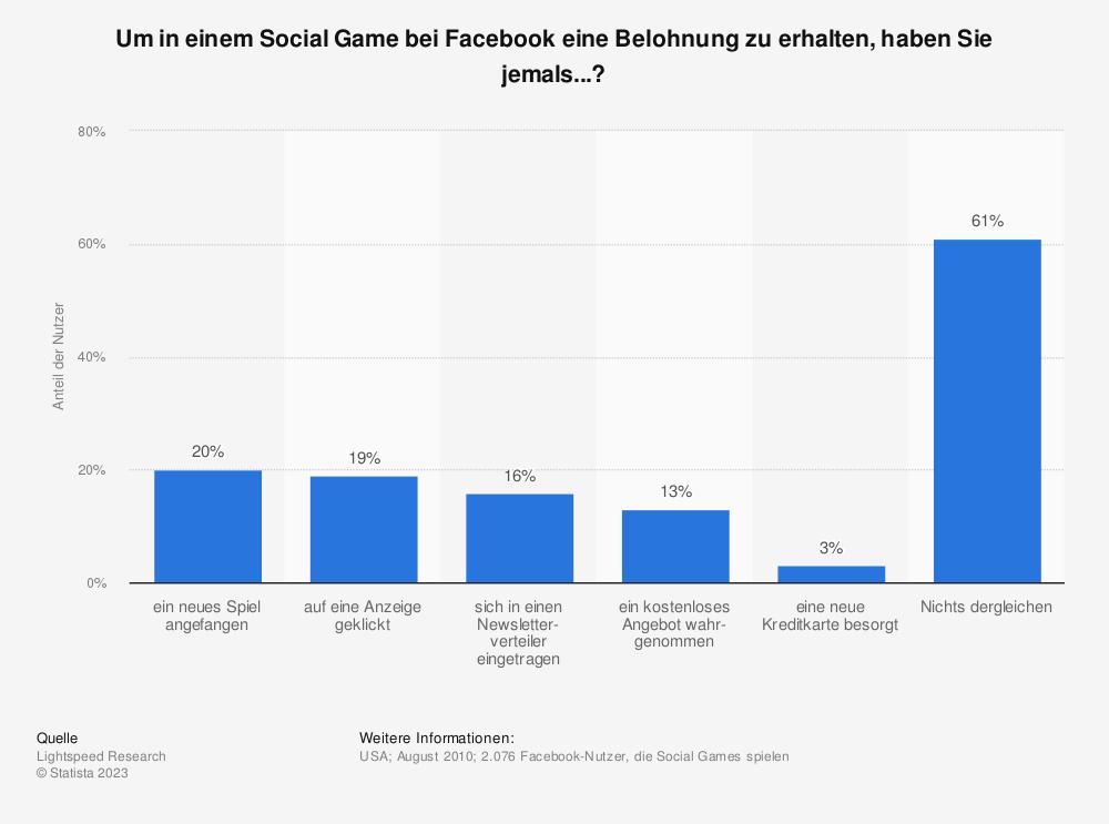 Statistik: Um in einem Social Game bei Facebook eine Belohnung zu erhalten, haben Sie jemals...? | Statista