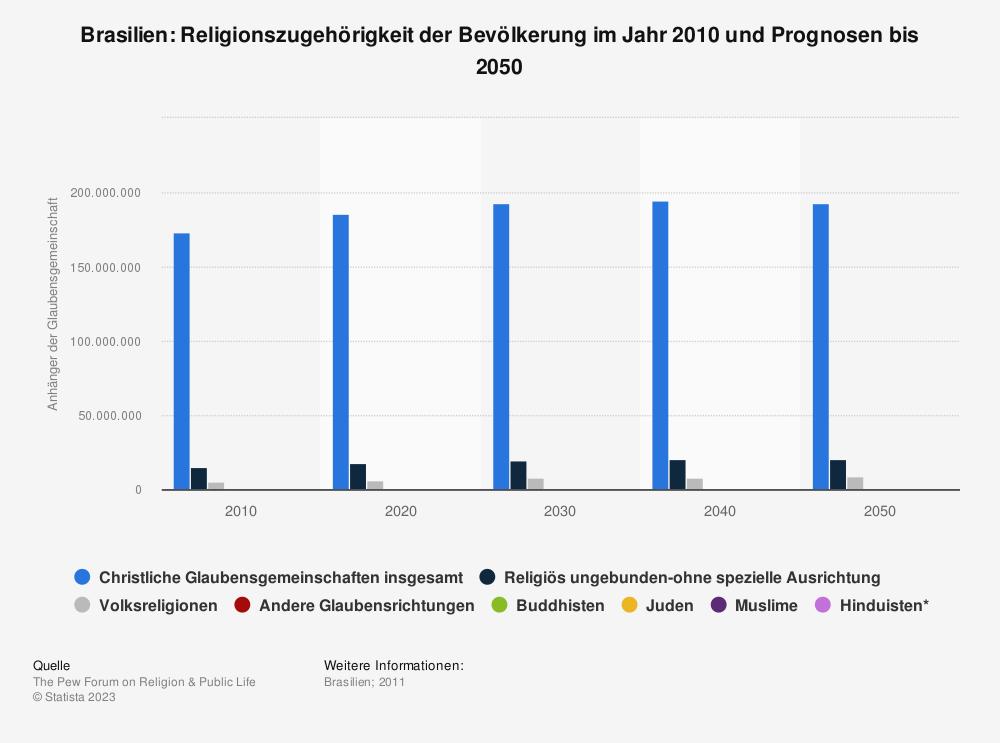 Statistik: Brasilien: Religionszugehörigkeit der Bevölkerung im Jahr 2010 und Prognosen bis 2050 | Statista