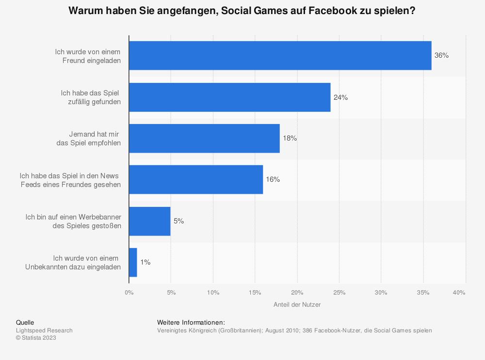 Statistik: Warum haben Sie angefangen, Social Games auf Facebook zu spielen? | Statista