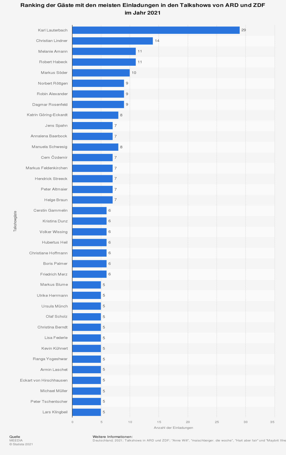 Statistik: Ranking der Gäste mit den meisten Einladungen in den Talkshows von ARD und ZDF im Jahr 2020 | Statista