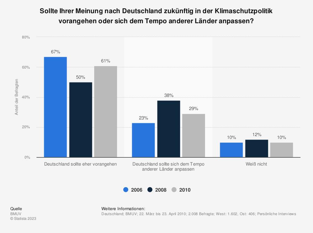 Statistik: Sollte Ihrer Meinung nach Deutschland zukünftig in der Klimaschutzpolitik vorangehen oder sich dem Tempo anderer Länder anpassen? | Statista