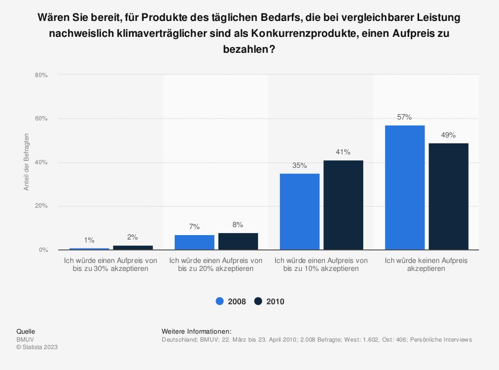 Statistik: Wären Sie bereit, für Produkte des täglichen Bedarfs, die bei vergleichbarer Leistung nachweislich klimaverträglicher sind als Konkurrenzprodukte, einen Aufpreis zu bezahlen? | Statista