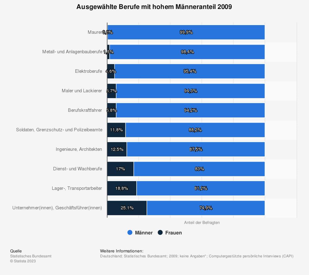 Statistik: Ausgewählte Berufe mit hohem Männeranteil 2009 | Statista