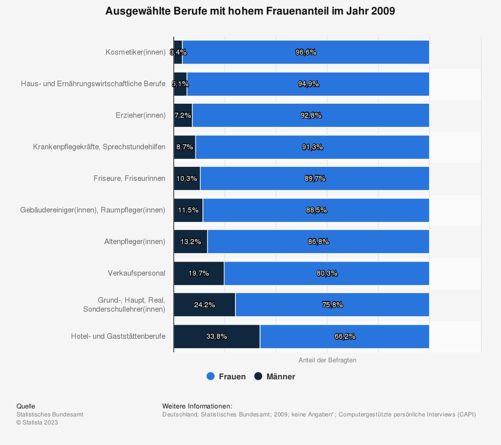 Statistik: Ausgewählte Berufe mit hohem Frauenanteil im Jahr 2009 | Statista
