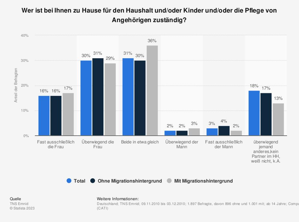 Statistik: Wer ist bei Ihnen zu Hause für den Haushalt und/oder Kinder und/oder die Pflege von Angehörigen zuständig? | Statista