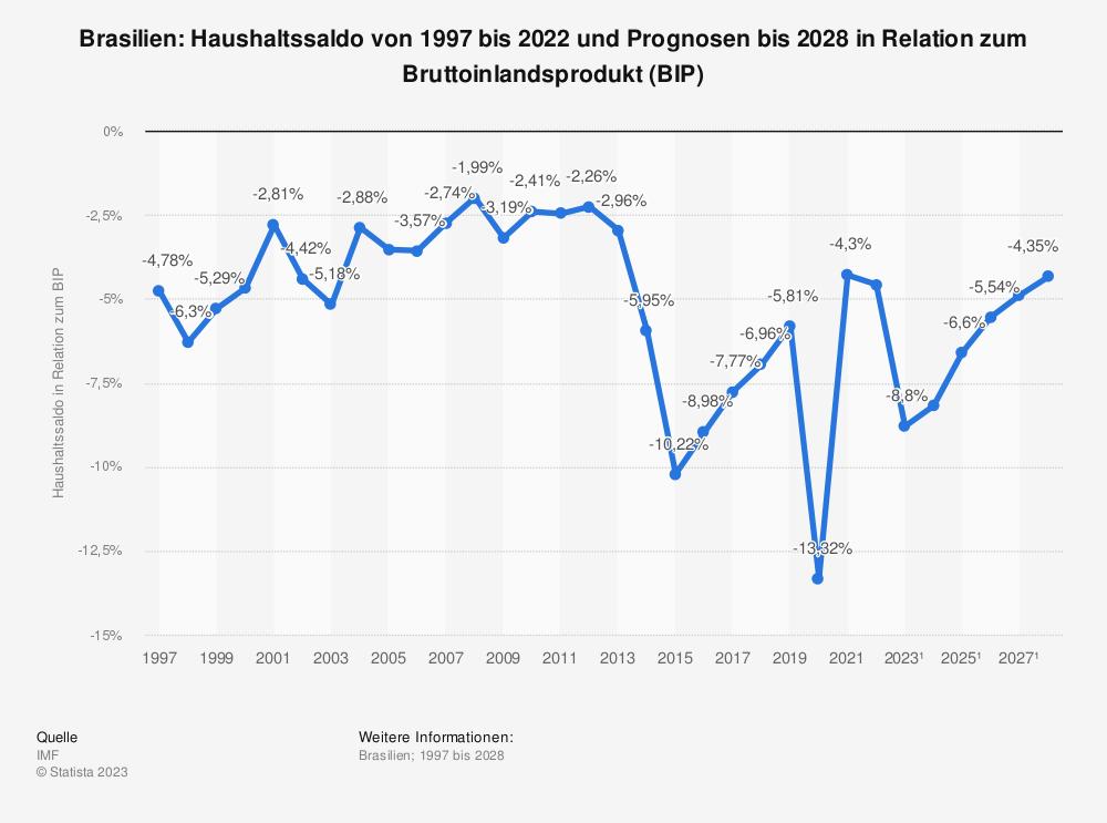 Statistik: Brasilien: Haushaltssaldo von 2008 bis 2018 in Relation zum Bruttoinlandsprodukt (BIP) | Statista