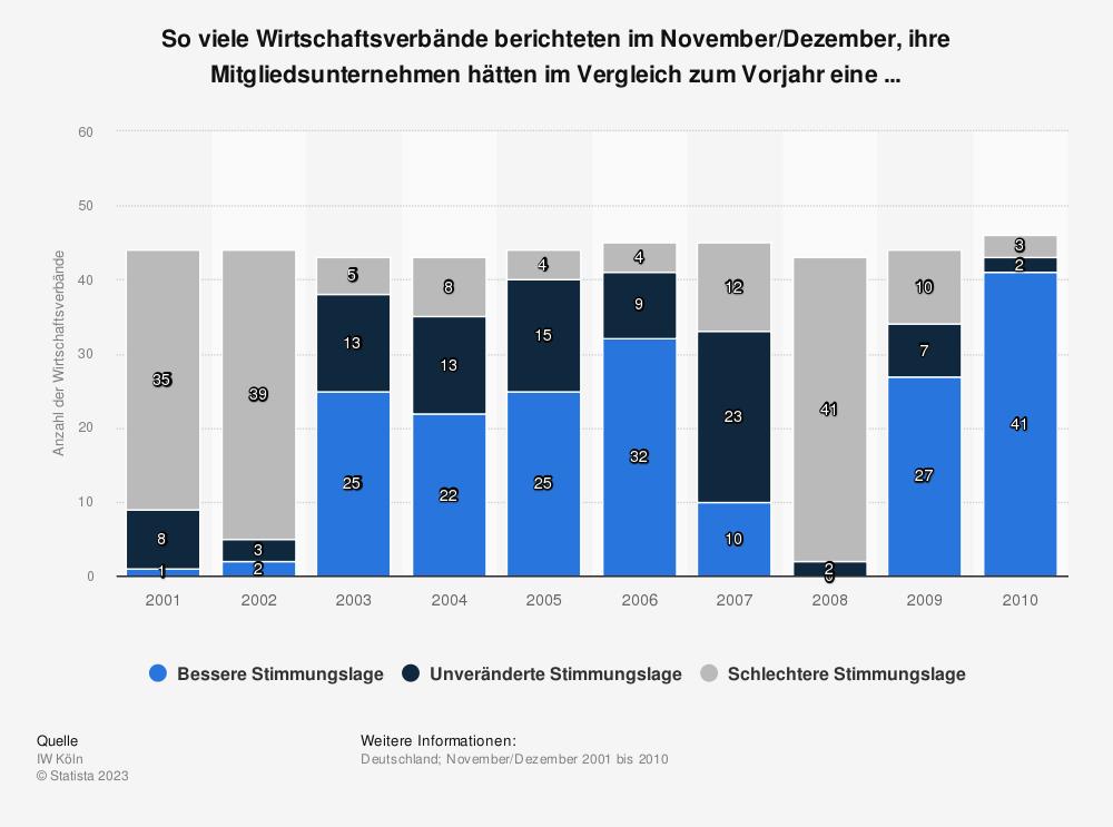 Statistik: So viele Wirtschaftsverbände berichteten im November/Dezember, ihre Mitgliedsunternehmen hätten im Vergleich zum Vorjahr eine ... | Statista