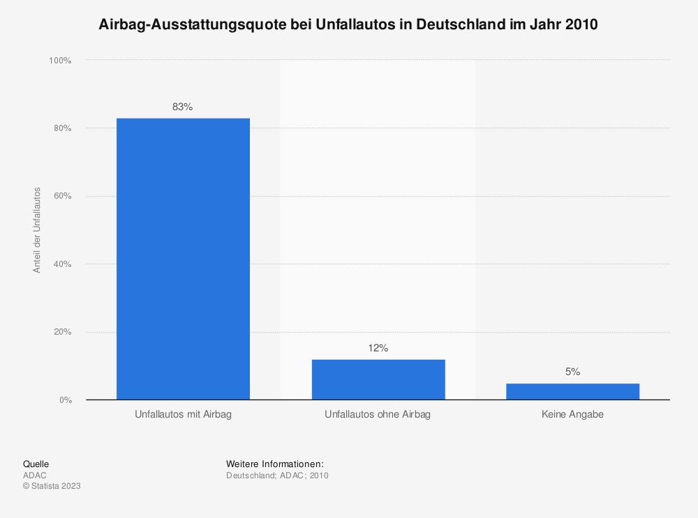 Statistik: Airbag-Ausstattungsquote bei Unfallautos in Deutschland im Jahr 2010 | Statista