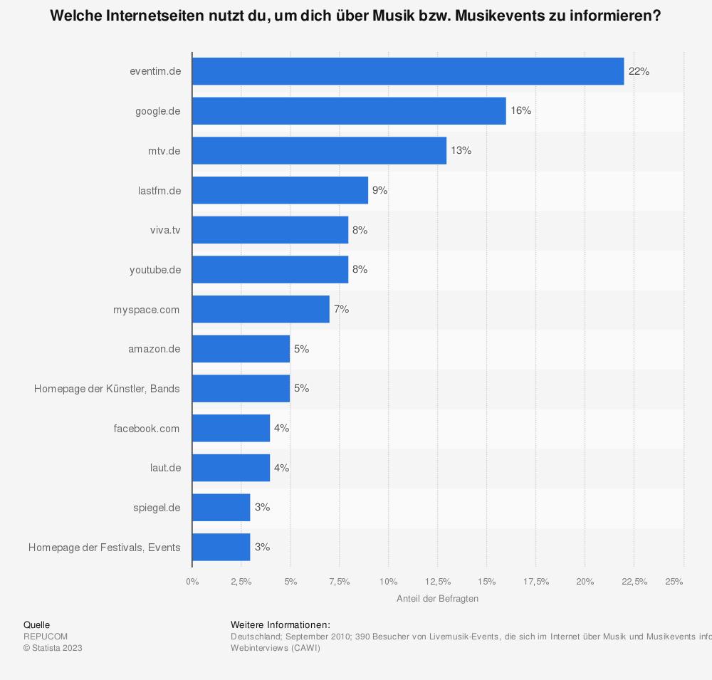 Statistik: Welche Internetseiten nutzt du, um dich über Musik bzw. Musikevents zu informieren? | Statista