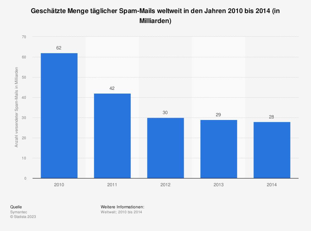 Statistik: Geschätzte Menge täglicher Spam-Mails weltweit in den Jahren 2010 bis 2014 (in Milliarden) | Statista