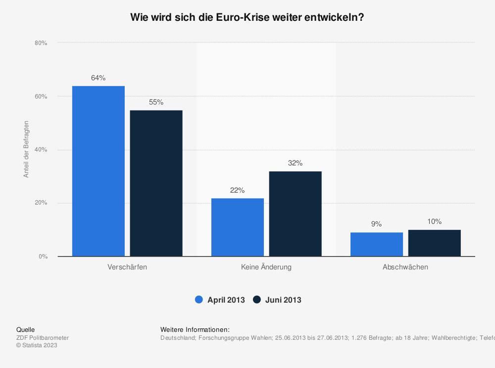 Statistik: Wie wird sich die Euro-Krise weiter entwickeln? | Statista