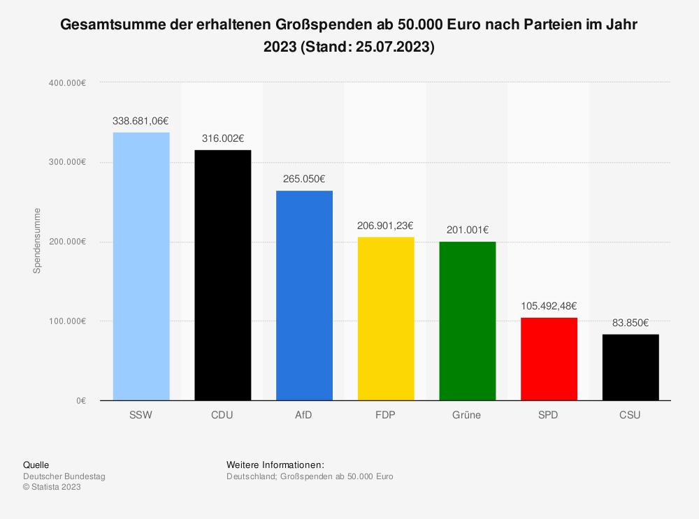Statistik: Gesamtsumme der erhaltenen Großspenden ab 50.000 Euro nach Parteien im Jahr 2018 | Statista