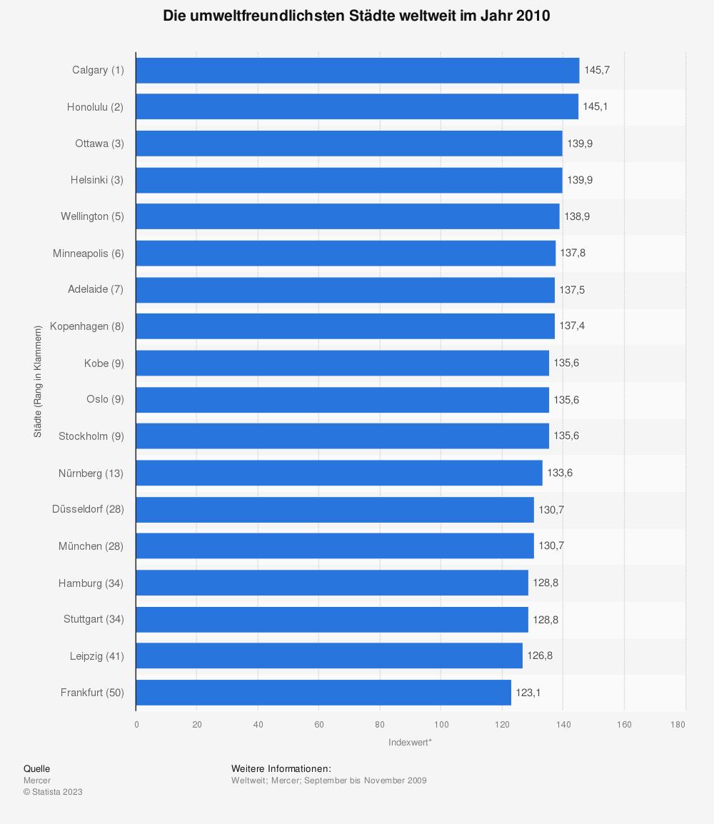 Statistik: Die umweltfreundlichsten Städte weltweit im Jahr 2010 | Statista