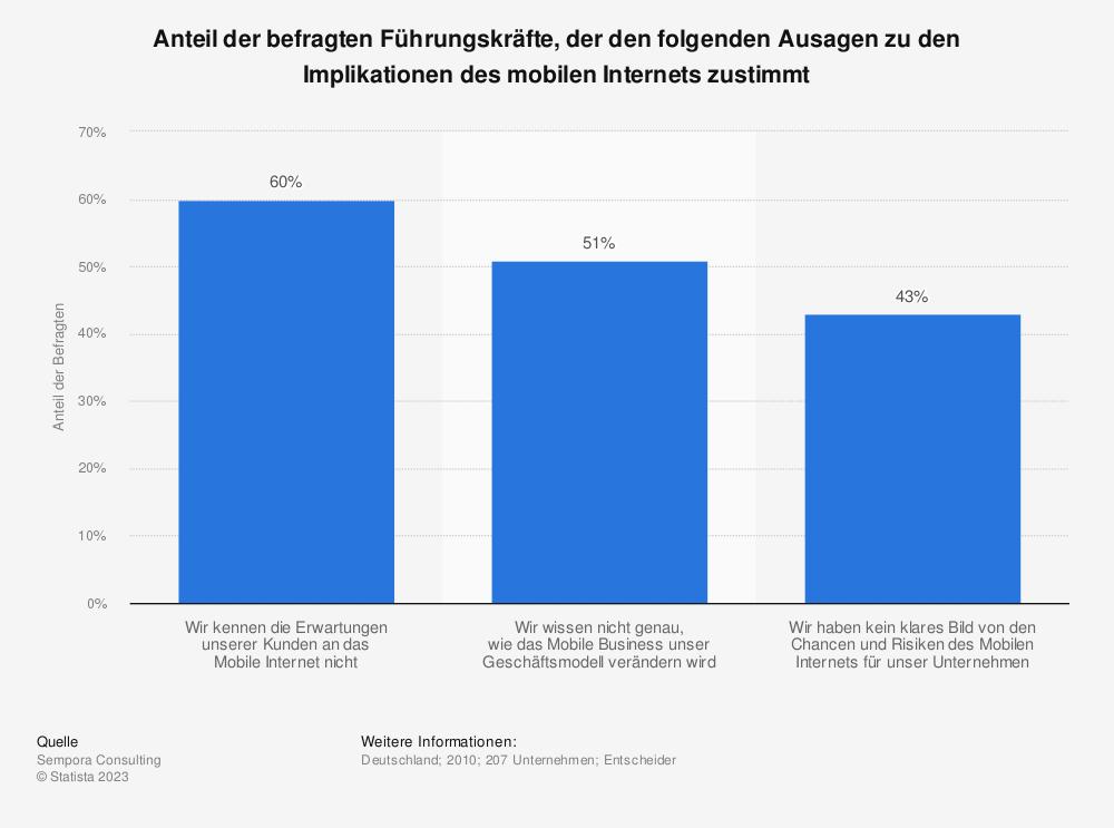 Statistik: Anteil der befragten Führungskräfte, der den folgenden Ausagen zu den Implikationen des mobilen Internets zustimmt | Statista