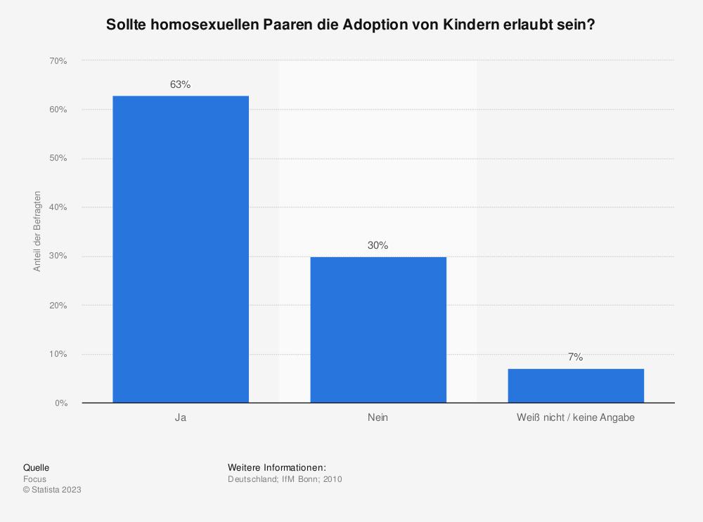 Statistik: Sollte homosexuellen Paaren die Adoption von Kindern erlaubt sein? | Statista