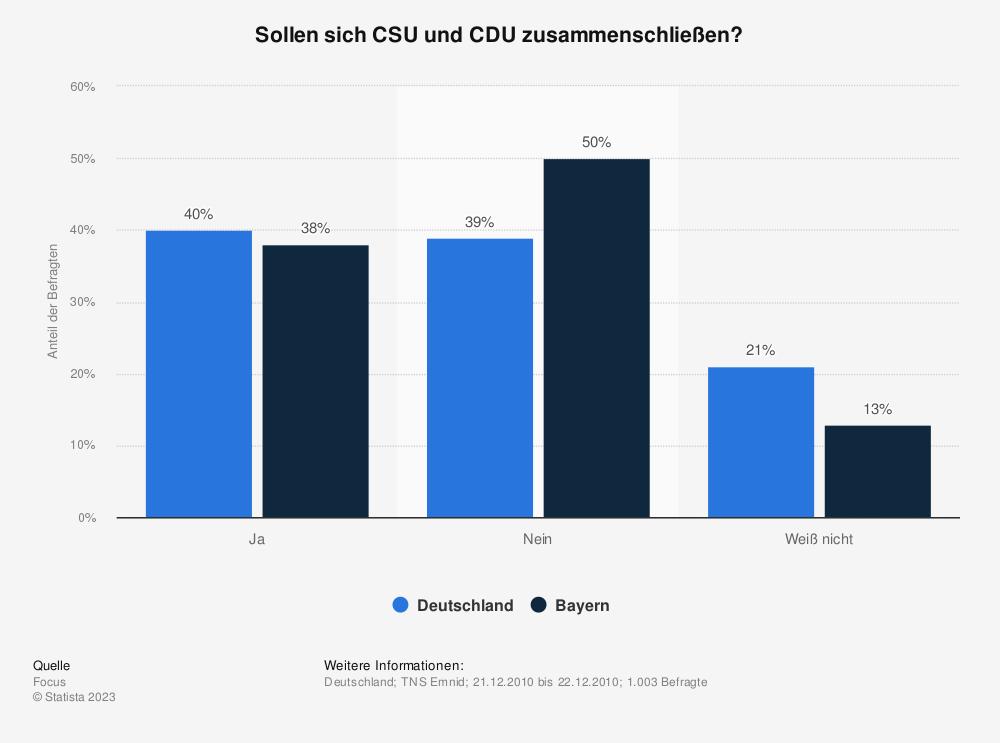 Statistik: Sollen sich CSU und CDU zusammenschließen? | Statista