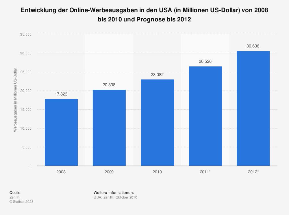 Statistik: Entwicklung der Online-Werbeausgaben in den USA (in Millionen US-Dollar) von 2008 bis 2010 und Prognose bis 2012 | Statista