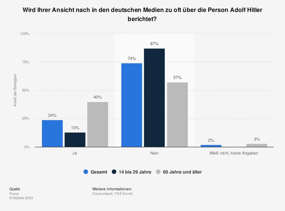 Statistik: Wird Ihrer Ansicht nach in den deutschen Medien zu oft über die Person Adolf Hitler berichtet? | Statista