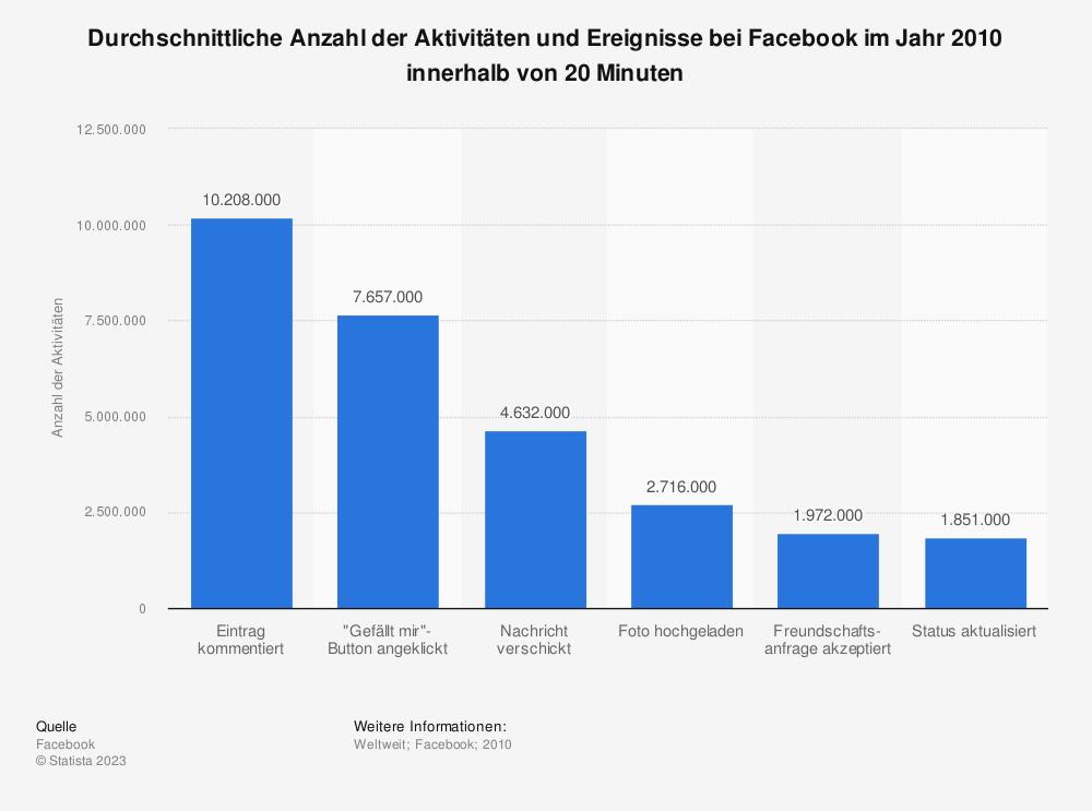 Statistik: Durchschnittliche Anzahl der Aktivitäten und Ereignisse bei Facebook im Jahr 2010 innerhalb von 20 Minuten | Statista