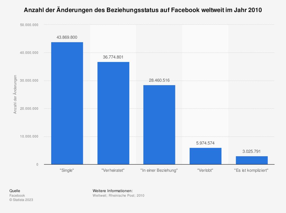 Statistik: Anzahl der Änderungen des Beziehungsstatus auf Facebook weltweit im Jahr 2010 | Statista