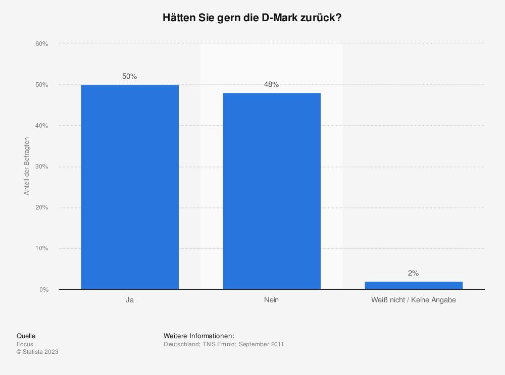 Statistik: Hätten Sie gern die D-Mark zurück?   Statista