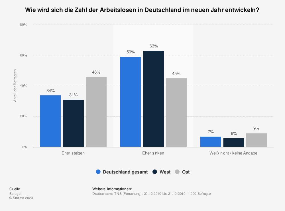 Statistik: Wie wird sich die Zahl der Arbeitslosen in Deutschland im neuen Jahr entwickeln? | Statista