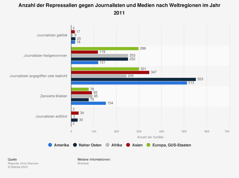 Statistik: Anzahl der Repressalien gegen Journalisten und Medien nach Weltregionen im Jahr 2011 | Statista