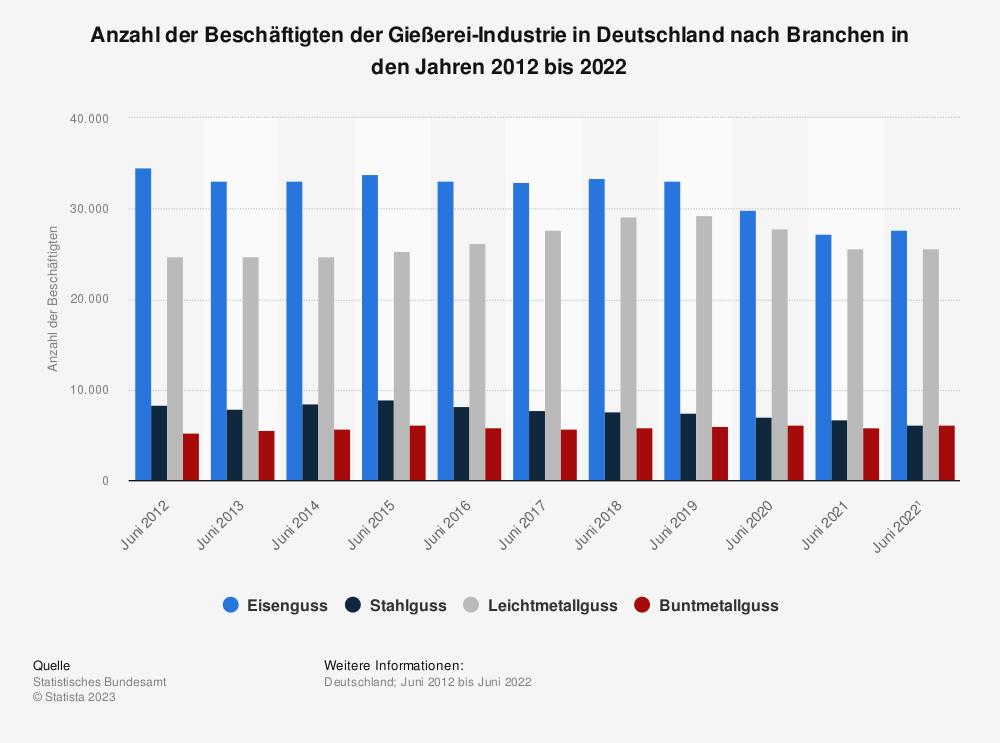 Statistik: Anzahl der Beschäftigten der Gießerei-Industrie in Deutschland nach Branchen in den Jahren 2009 bis 2019 | Statista