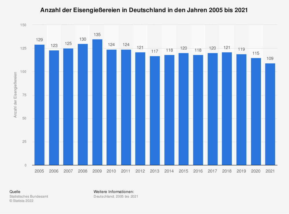 Statistik: Anzahl der Eisengießereien in Deutschland in den Jahren 2005 bis 2019 | Statista