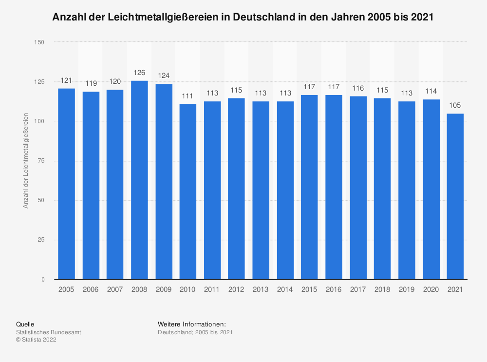 Statistik: Anzahl der Leichtmetallgießereien in Deutschland in den Jahren 2005 bis 2019 | Statista