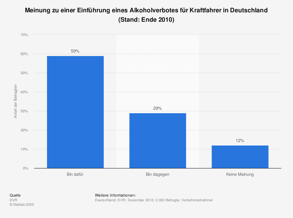 Statistik: Meinung zu einer Einführung eines Alkoholverbotes für Kraftfahrer in Deutschland (Stand: Ende 2010)   Statista