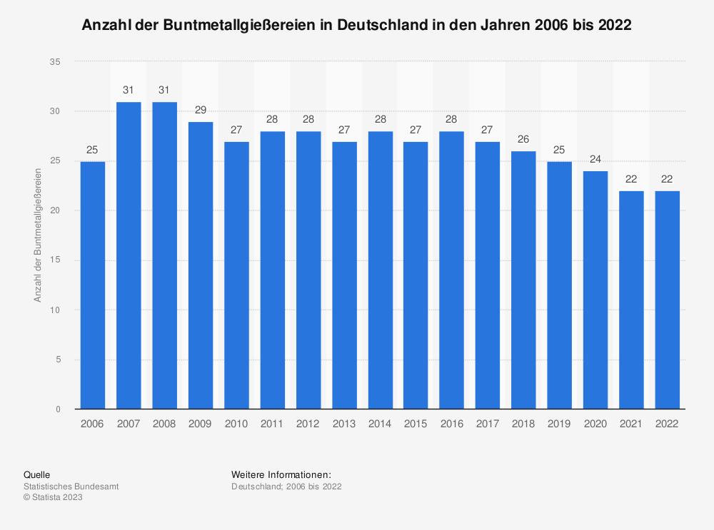 Statistik: Anzahl der Buntmetallgießereien in Deutschland in den Jahren 2005 bis 2019 | Statista