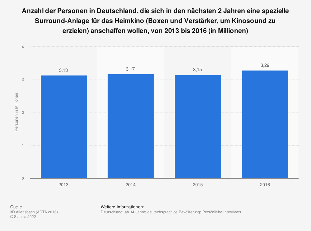 Statistik: Anzahl der Personen in Deutschland, die sich in den nächsten 2 Jahren eine spezielle Surround-Anlage für das Heimkino (Boxen und Verstärker, um Kinosound zu erzielen) anschaffen wollen, von 2013 bis 2016 (in Millionen) | Statista