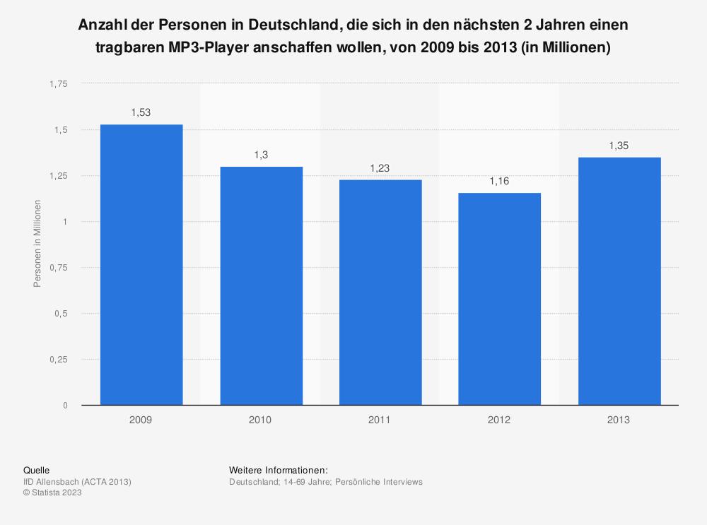 Statistik: Anzahl der Personen in Deutschland, die sich in den nächsten 2 Jahren einen tragbaren MP3-Player anschaffen wollen, von 2009 bis 2013 (in Millionen) | Statista