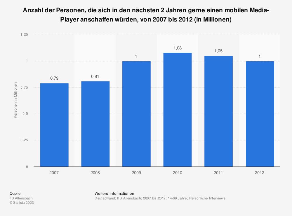 Statistik: Anzahl der Personen, die sich in den nächsten 2 Jahren gerne einen mobilen Media-Player anschaffen würden, von 2007 bis 2012 (in Millionen) | Statista