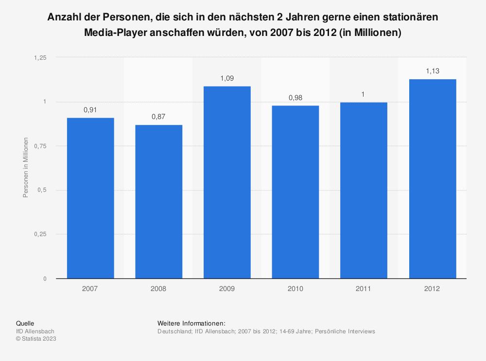 Statistik: Anzahl der Personen, die sich in den nächsten 2 Jahren gerne einen stationären Media-Player anschaffen würden, von 2007 bis 2012 (in Millionen) | Statista