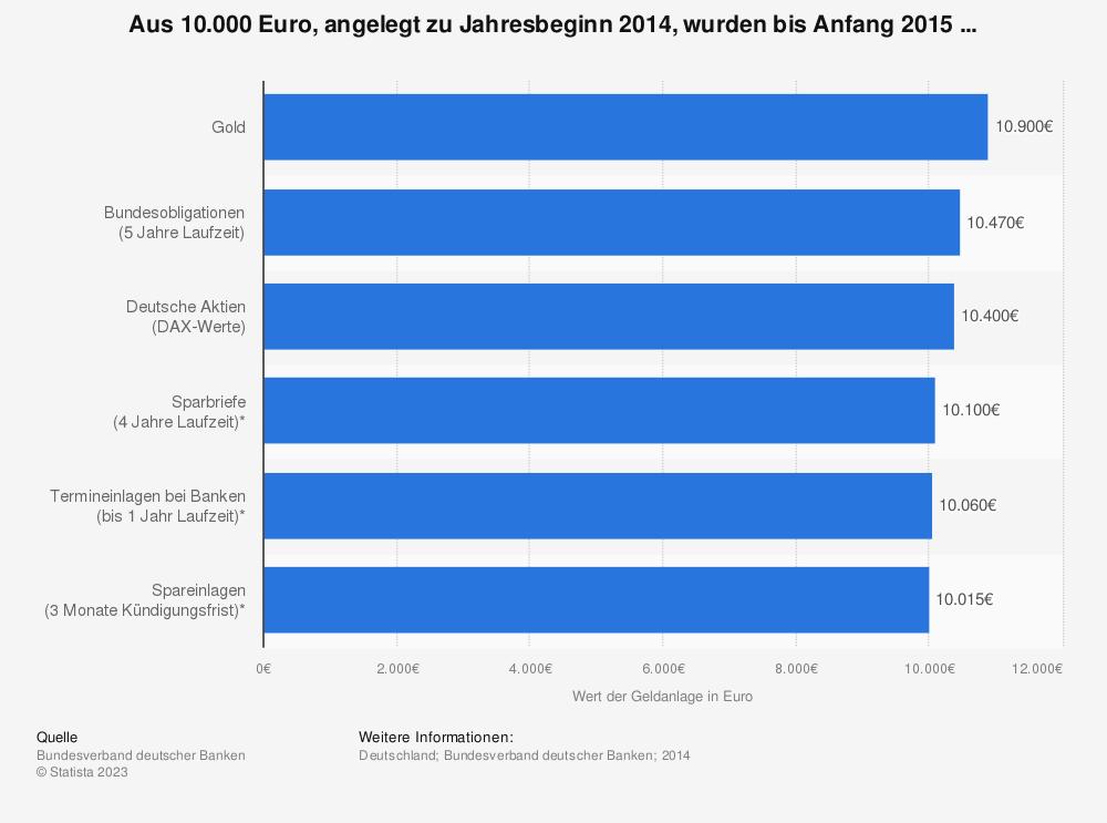 Statistik: Aus 10.000 Euro, angelegt zu Jahresbeginn 2014, wurden bis Anfang 2015 ... | Statista