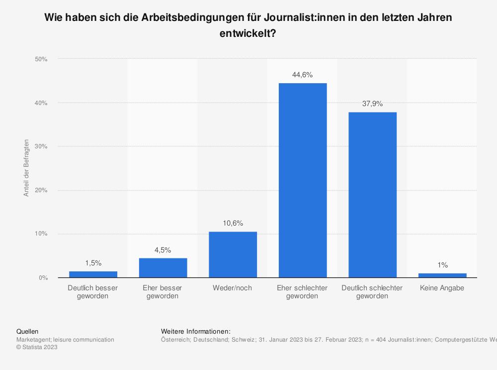 Statistik: Wie beurteilen Sie ganz allgemein die derzeitigen Arbeitsbedingungen für Journalisten? | Statista